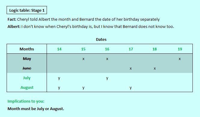 Cheryls birthday logic table stage 1