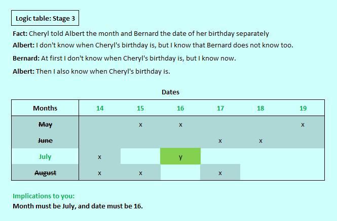 Cheryls birthday logic table stage 3
