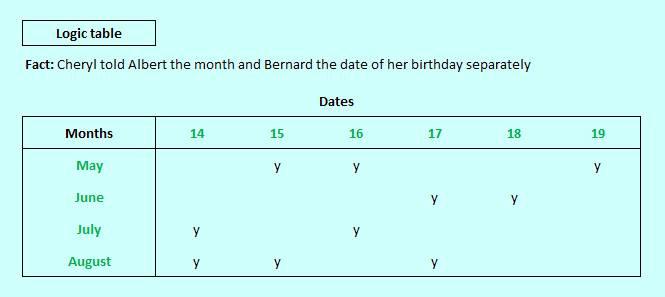 Cheryls birthday logic table