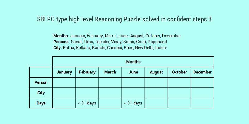 SBI PO type high level reasoning puzzle solved in a few confident steps 3