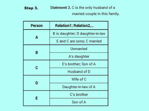 SBO PO level efficient reasoning family relation logic analysis 3-4