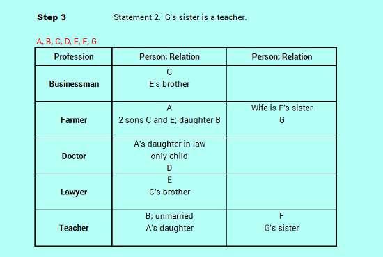 SBO PO level efficient reasoning family relation logic analysis 3-9