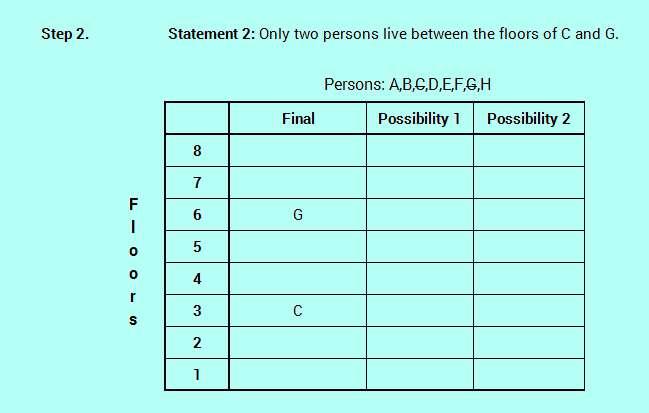 SBO PO level efficient reasoning floor stay logic analysis 4-3