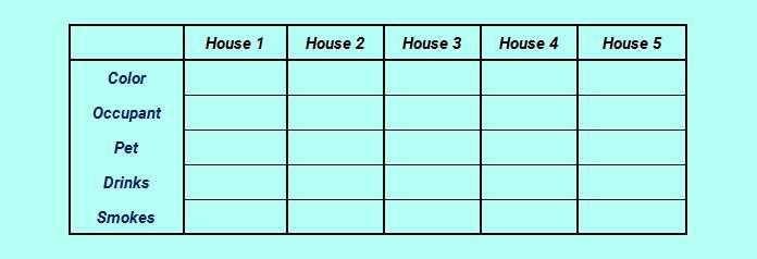 Whose fish logic analysis table