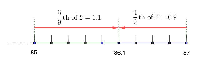 average gap segmentation q7