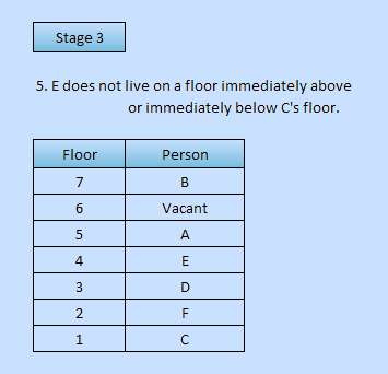 Bank PO type basic floor based reasoning puzzle solved in a