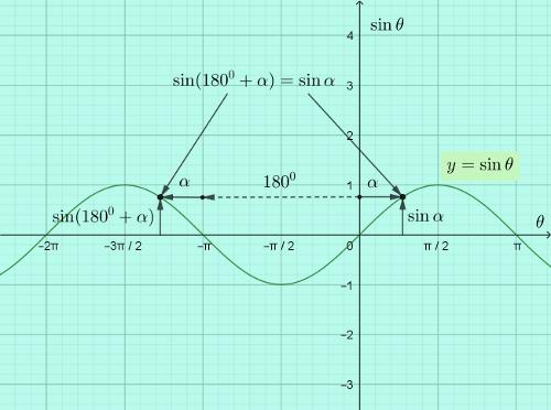 hardest-math-2019-extension-2-nsw-hsc-extn-2-q16c-geometry-solution-sine-curve.png