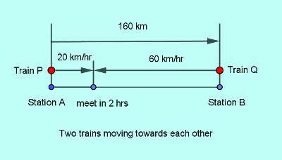 ibps po time distance 1 q6