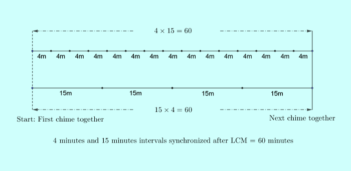 ssc-cgl-solution-3-number-system-1-q4-lcm-synchronization.png