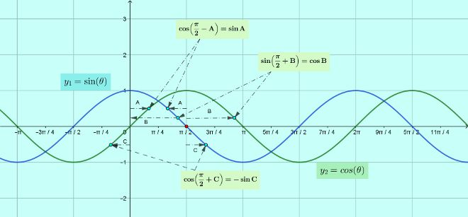 ssc-cgl-tier-2-solutions-18-trigonometry-4-sin-cos-curve.jpg