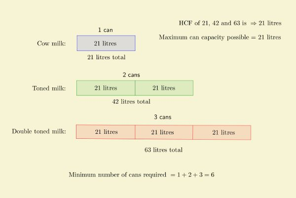ssc-chsl-solved-questions-hcf-lcm-1-q3