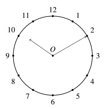 UGC/CSIR Net level Maths Solution Set 4 clock face Q8
